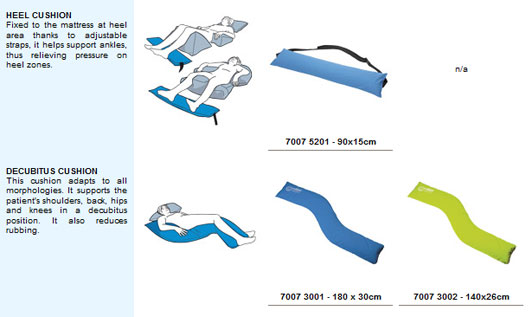 Care Wave Body Positioning System